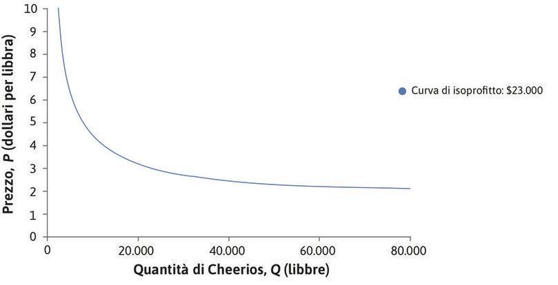Curva di isoprofitto: 23.000 $ : Le curve di isoprofitto più vicine all'origine sono associate a livelli più bassi di profitto.