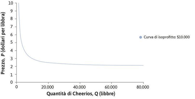 Curva di isoprofitto: 10.000 $ : Il costo di una libbra di Cheerios è di 2 $, per cui il profitto è uguale a (P – 2) × Q). La curva di isoprofitto sarà decrescente: infatti, per realizzare un profitto di 10.000 $ con una quantità Q minore di 8.000 serve un prezzo P sufficientemente elevato, ma se Q = 80.000 è possibile ottenere lo stesso profitto con un P più basso.