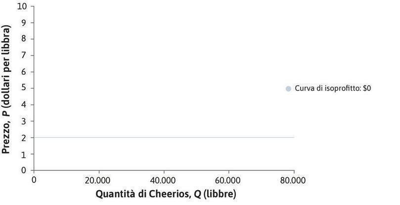 Profitto nullo : La linea orizzontale in corrispondenza di un prezzo pari al costo unitario indica le scelte di prezzo e quantità associate ad un profitto nullo.