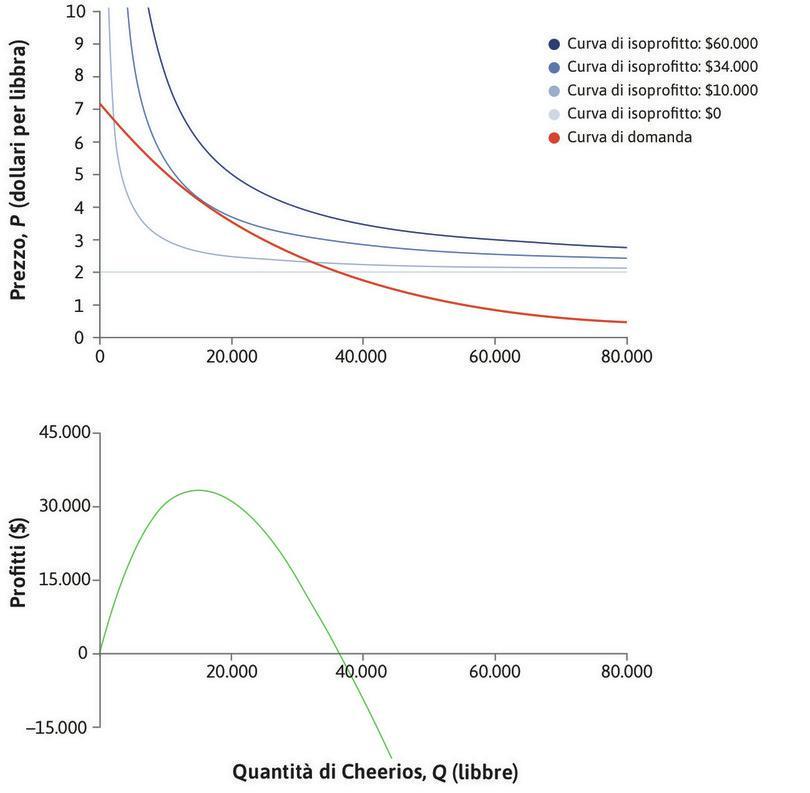 La funzione di profitto : Possiamo calcolare il livello di profitto associato ad ogni punto sulla curva di domanda.