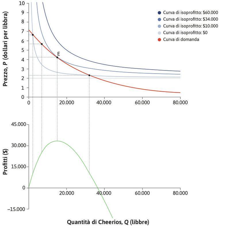 Oltre il punto E : I profitti diminuiscono.
