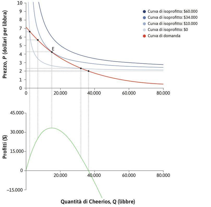 Profitti nulli : I profitti diminuiscono fino a diventare nulli quando il prezzo è uguale al costo unitario di 2 $.