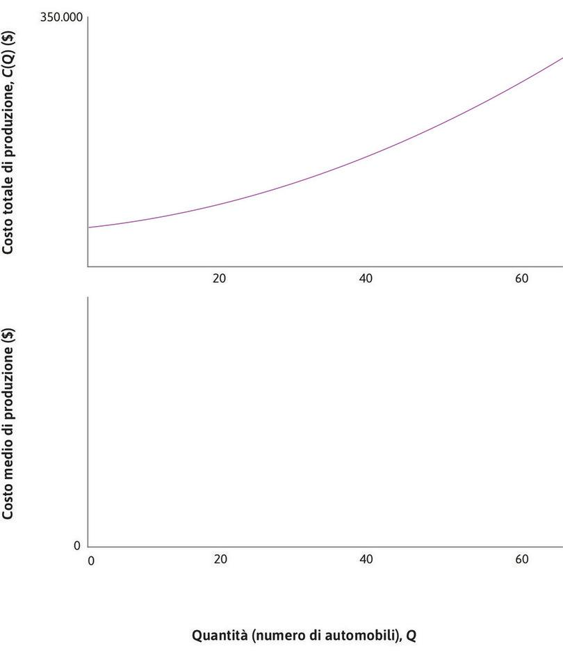 Funzione di costo : Nel grafico in alto, la funzione di costo totale C(Q) che indica come variano i costi al variare della quantità Q.