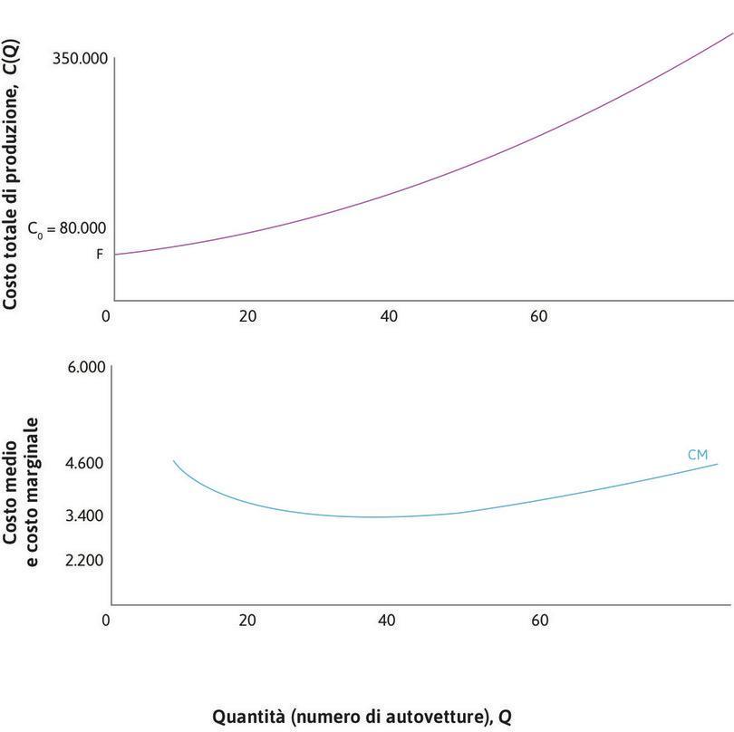 Costo totale, costo medio e costo marginale : Il grafico superiore mostra la funzione di costo. Quello inferiore la curva del costo medio. Disegneremo nella parte inferiore anche la curva del costo marginale.