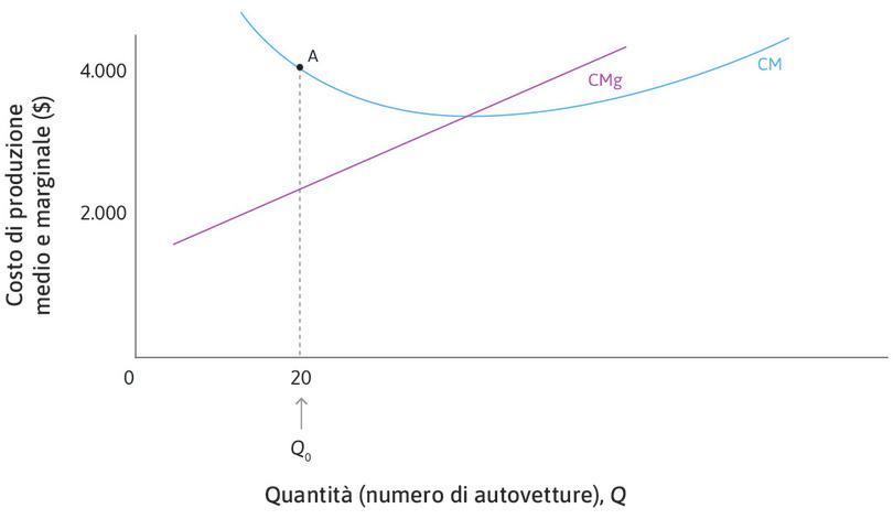 Quando Q = 20 abbiamo CMg < CM : Nel punto A, in corrispondenza del quale , il costo medio è di 4.000 $, mentre il costo marginale è di 2.000 $. Quindi, producendo 21 autovetture, il costo medio diminuisce.