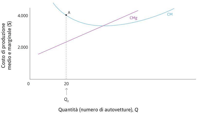 La curva del costo medio è inclinata negativamente se CM > CMg : Quando CM > CMg, un aumento della produzione riduce il costo medio. La curva CM risulta dunque decrescente.