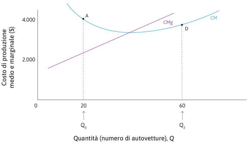 La curva del costo demedio è inclinata positivamente se CM < CMg : In D, dove Q = 60, il costo medio è di 3.600 $, ma il costo per produrre un'ulteriore automobile è di 4.600 $. Dunque, un aumento della produzione aumenta il costo medio. Se CM < CMg, la curva del costo medio è crescente.