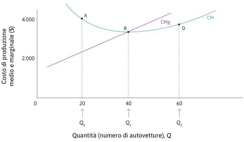 Curve del costo marginale e del costo medio.