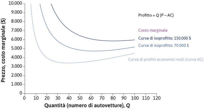 La curva di profitto economico nullo : La Motori Lusso ha costi medi decrescenti quando Q < 40 e crescenti per Q > 40. Quando Q è piccolo, serve un prezzo elevato per non operare in perdita. Se Q = 40 il prezzo minimo per non avere profitti negativi è di 3.400 $. Per Q > 40, invece, è necessario un prezzo più elevato.