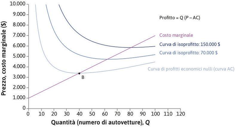 CM e CMg : La Motori Lusso ha costi marginali crescenti. Ricordiamo che CM è decrescente se CM > CMg e crescente se CM < CMg. Le curve si intersecano in B, dove il costo medio è minimo.