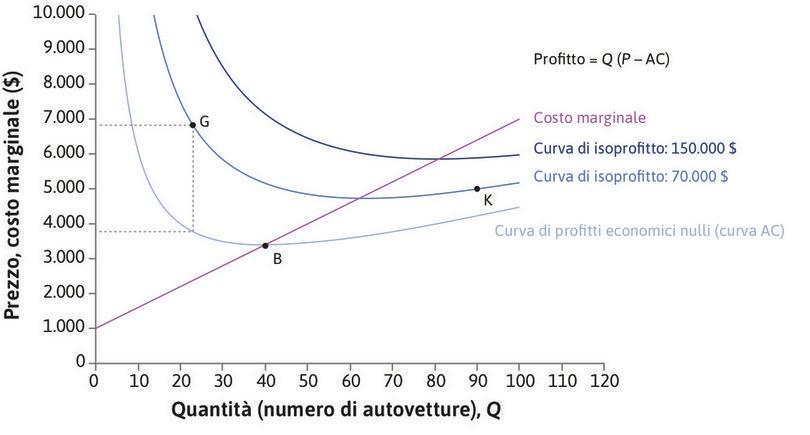 Profitto = Q(P - CM) : In G l'impresa produce 23 autovetture, il prezzo è di 6.820 $  e il costo medio di 3.777 $. Il profitto unitario è dunque di 3.043 $ , mentre quello totale è di 70.000 $.