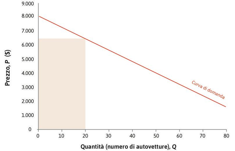 I ricavi per Q = 20 : Quando Q = 20, il prezzo è 6.400 $  e i ricavi sono 6.400 $ × 20, rappresentati dall'area del rettangolo.