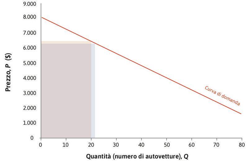 I ricavi per Q = 21 : Se la quantità aumenta a 21, il prezzo scende a 6.320 $; la variazione è dunque ΔP = –80 $. I ricavi per Q = 21 sono rappresentati dall'area del nuovo rettangolo 6.320 $  × 21.