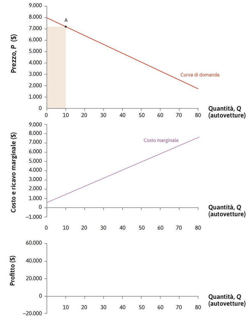 Domanda e costo marginale : In alto, la curva di domanda; al centro, il costo marginale. Nel punto A, dove Q = 10 e P = 7.200 $ , i ricavi sono di 72.000 $.