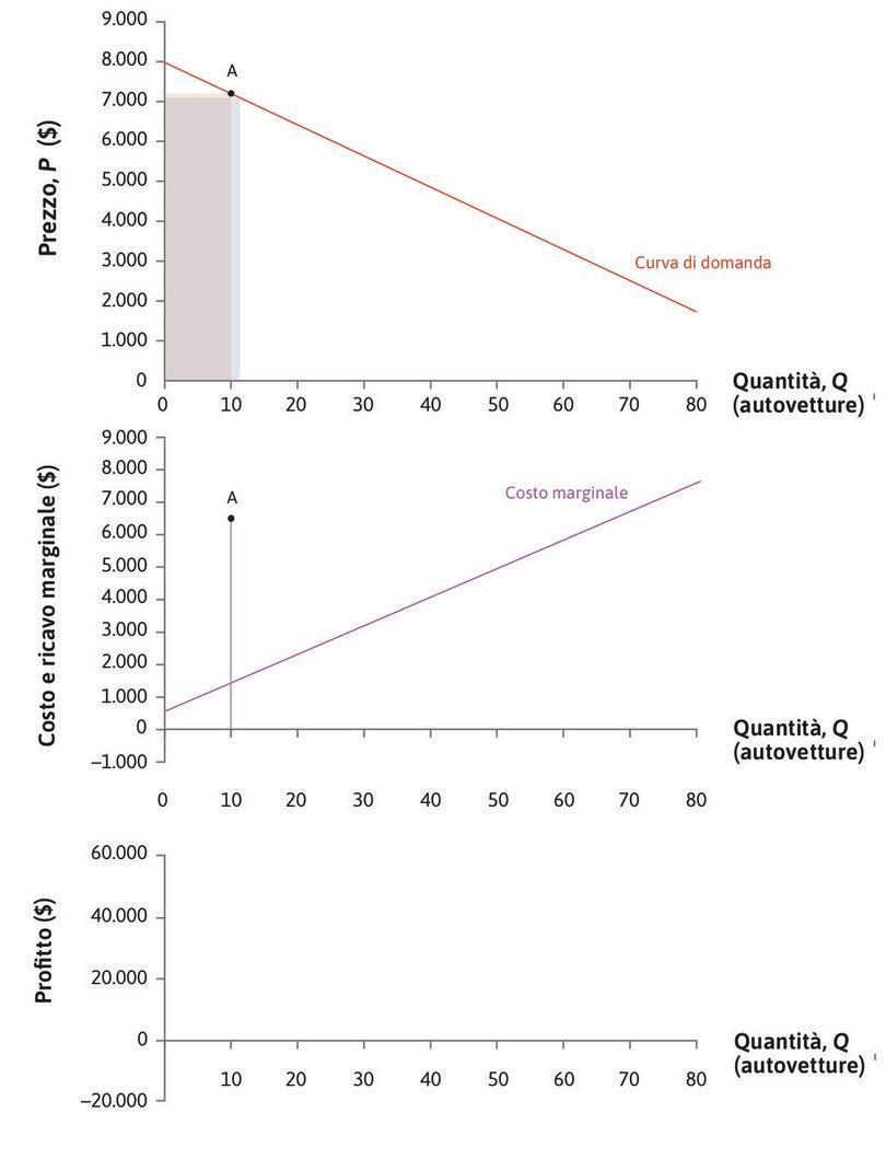 Ricavo marginale : Il ricavo marginale in A è la differenza fra le aree dei due rettangoli: RMg = 6.320 $.