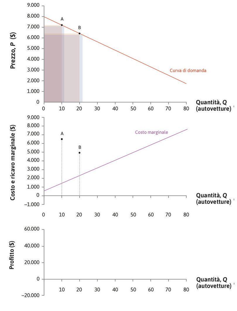 Il ricavo marginale se Q = 20 : Il ricavo marginale quando Q = 20 e P = 6.400 $ è di 4.880 $.