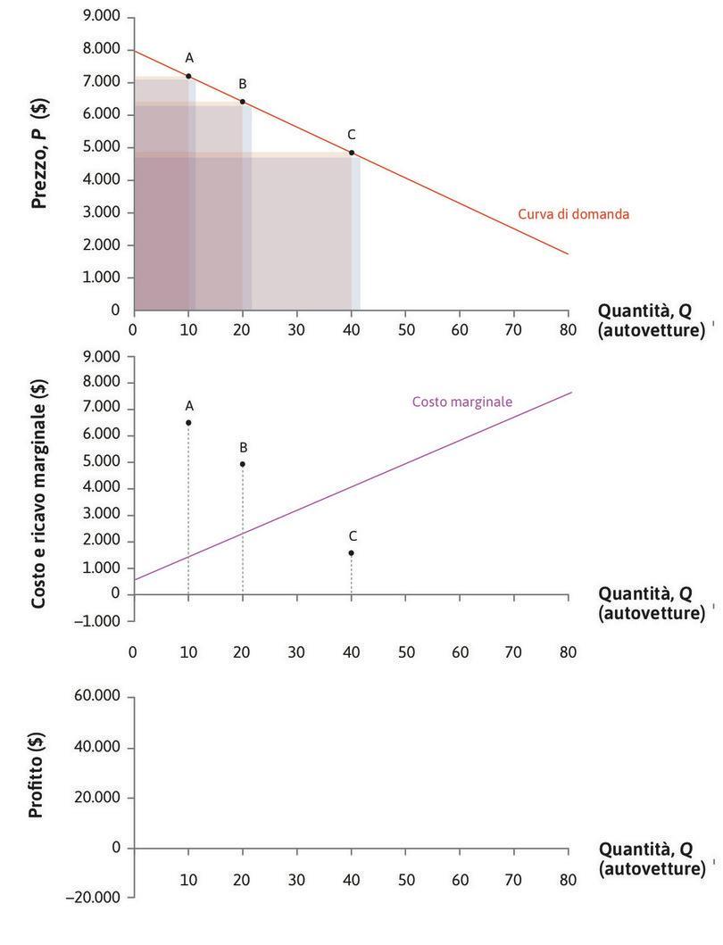 Muovendosi lungo la curva di domanda : Muovendosi lungo la curva di domanda, P e RMg scendono.