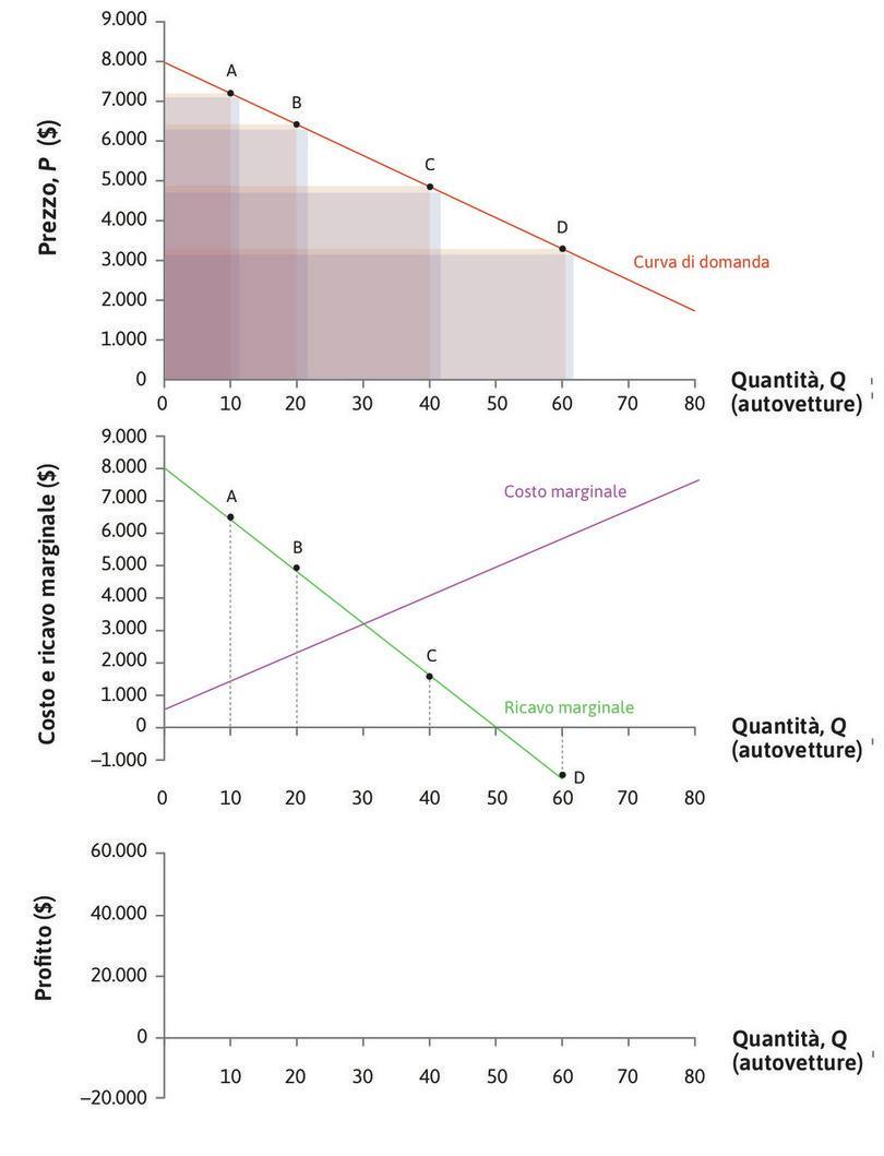 La curva di ricavo marginale : La curva del ricavo marginale si ottiene unendo i punti nel grafico di mezzo.