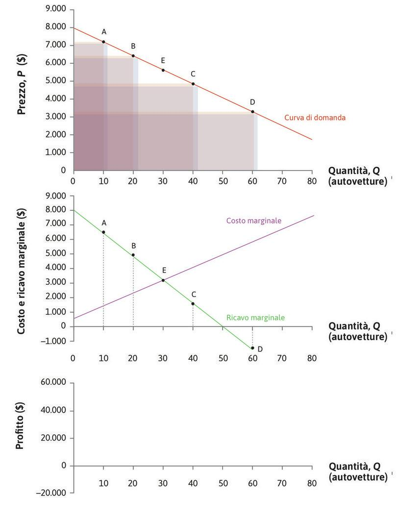 RMg > CMg : RMg e CMg si intersecano nel punto E, dove Q = 32. Invece,  per Q minore di 32 si ha RMg > CMg: il ricavo dalla vendita di un'altra automobile è maggiore del suo costo, dunque conviene aumentare la produzione.