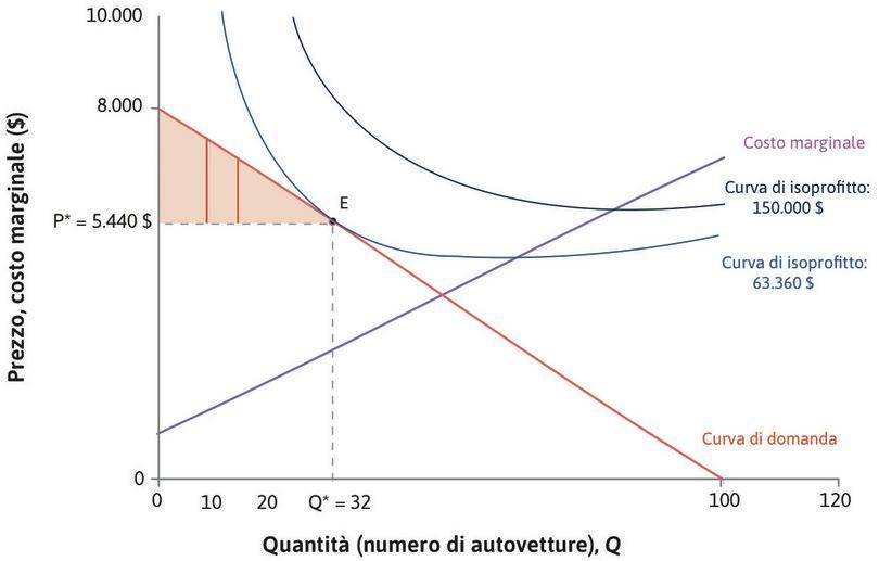 Il surplus del consumatore : Il surplus del consumatore, ottenuto sommando i surplus individuali, è rappresentato dall'area del triangolo tra la domanda e il prezzo P*.