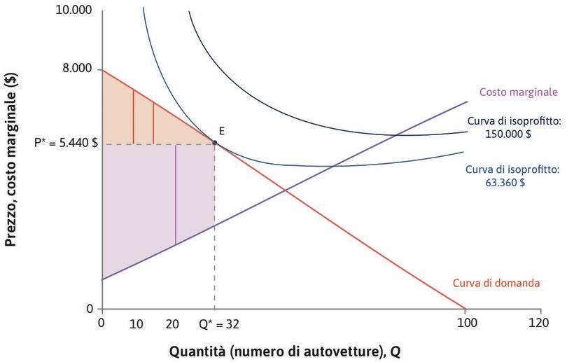 Il surplus del produttore : Il surplus del produttore, dato dalla somma dei surplus per ogni singola automobile, è rappresentato dall'area ombreggiata color porpora.