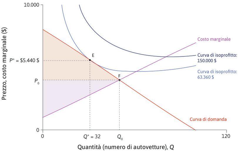 Il surplus del consumatore aumenta : Il surplus del consumatore è maggiore in F che in E.
