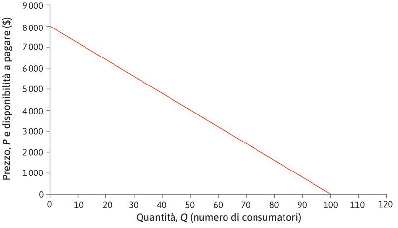 Domanda lineare : Lungo tutta la curva domanda, se Q aumenta di 1, P varia di ΔP = −80 $.