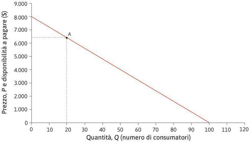 Elasticità in A : Nel punto A, se ΔQ = 1, la variazione percentuale di Q è pari a 100 × 1/20 = 5%. Poiché ΔP = −80 $, la variazione percentuale del prezzo è 100 × (-80)/6.400 = −1,25%, e l'elasticità è quindi pari a 4,00.