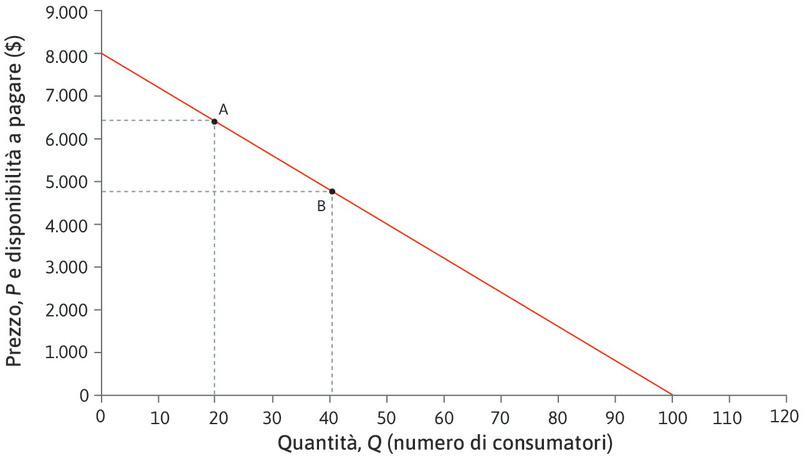 L'elasticità in B è più bassa : Nel punto B, la quantità è più alta e il prezzo è più basso. Per questo motivo, le variazioni percentuali si abbassano per la quantità e si alzano per il prezzo: l'elasticità scende a 1,50.