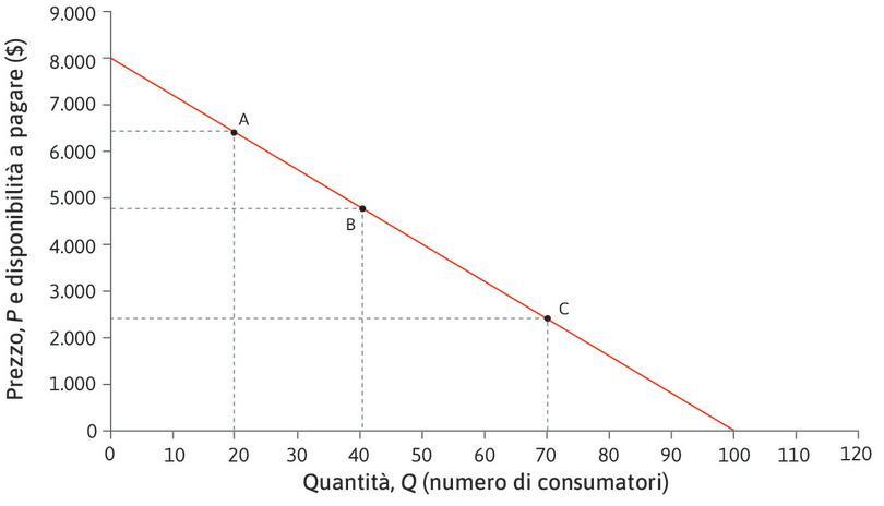 Se Q aumenta, l'elasticità diminuisce : L'elasticità vale uno in C e meno di uno in D.