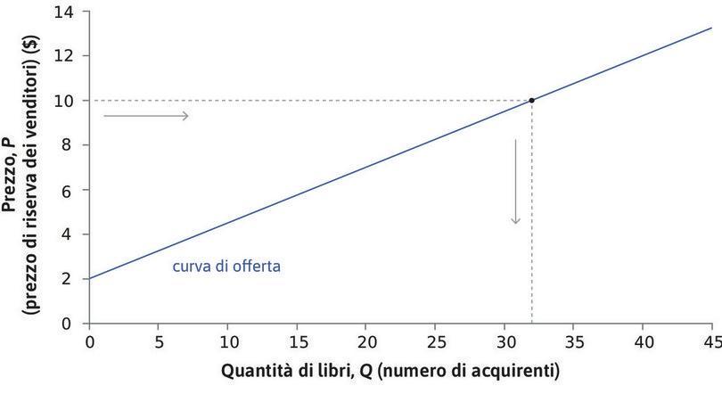 La curva di offerta è crescente : Consideriamo un prezzo qualsiasi, ad esempio 10 $. Il grafico mostra quanti libri (Q) sarebbero offerti a quel prezzo: in questo caso 32. La curva di offerta è crescente: più alto è il prezzo, maggiore è il numero di studenti disposti a vendere la propria copia del libro.