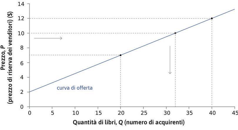 La curva di offerta di libri. : La curva di offerta di libri.