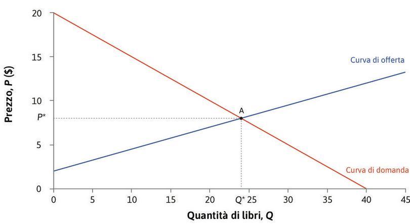 Il prezzo di equilibrio del mercato : In corrispondenza del prezzo , la quantità domandata eguaglia la quantità offerta: . Il mercato è in equilibrio in corrispondenza di un prezzo pari a 8.