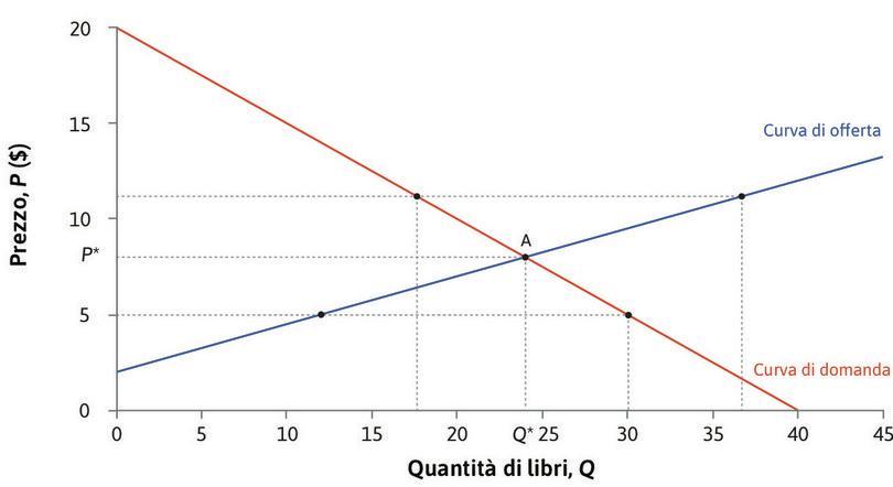 L'equilibrio del mercato dei libri usati. : L'equilibrio del mercato dei libri usati.