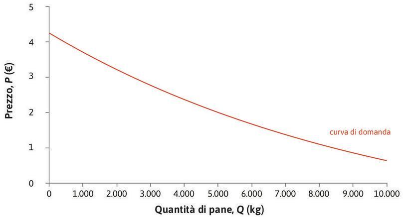 La curva di domanda di mercato di pane. : La curva di domanda di mercato di pane.