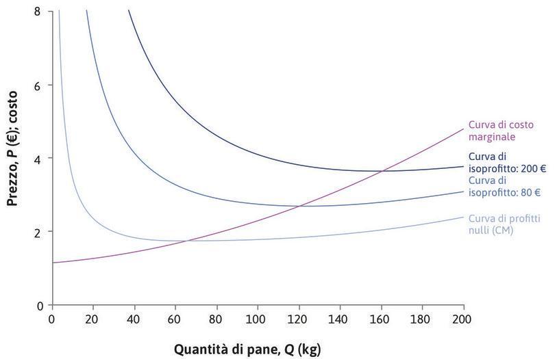 Le curve di costo marginale e di isoprofitto : La curva di costo marginale (CMg) del panificio è decrescente. Sulla curva di costo medio (CM) i profitti sono nulli. Le altre curve di isoprofitto rappresentano profitti via via più elevati.  Quando CMg > CM, la curva di costo medio è crescente. La curva di costo marginale interseca le curve di isoprofitto nel loro punto di minimo.