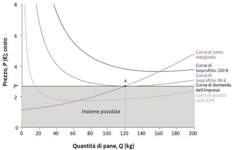 La combinazione prezzo-quantità che massimizza il profitto del panificio. : La combinazione prezzo-quantità che massimizza il profitto del panificio.