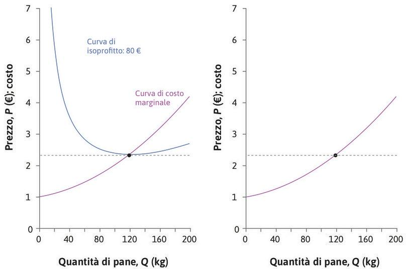 Variazioni del prezzo : Quando il prezzo di mercato è pari a 2,35 €, l'impresa produce 120 kg di pane. Cosa succede se varia il prezzo?