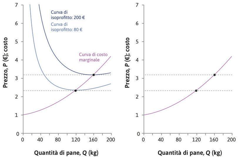 Un prezzo più alto : Se  aumentasse a 3,20 €, l'impresa potrebbe raggiungere una curva di isoprofitto di livello più alto. I profitti sarebbero massimizzati producendo 163 kg di pane al giorno.