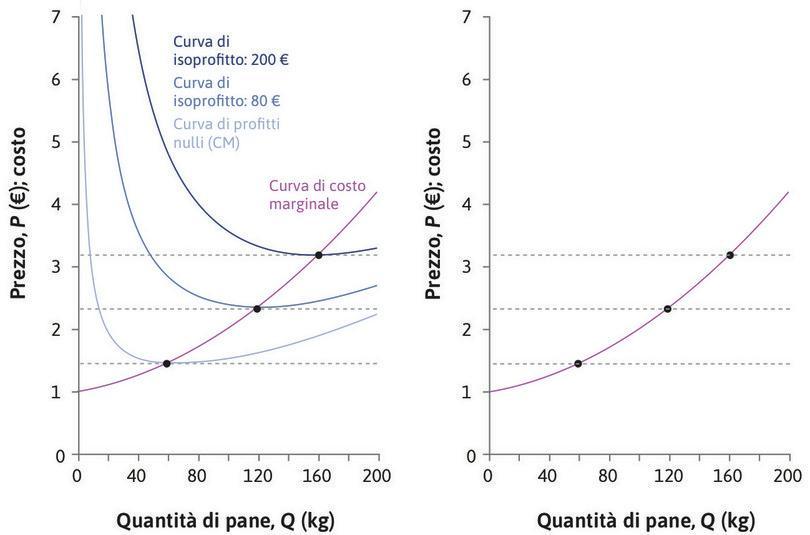 Un prezzo più basso : Se il prezzo calasse a 1,52 €, l'impresa potrebbe raggiungere soltanto la curva di isoprofitto più bassa di colore azzurro chiaro. La scelta ottimale consisterebbe nel produrre 66 kg di pane e il profitto economico sarebbe pari a zero.
