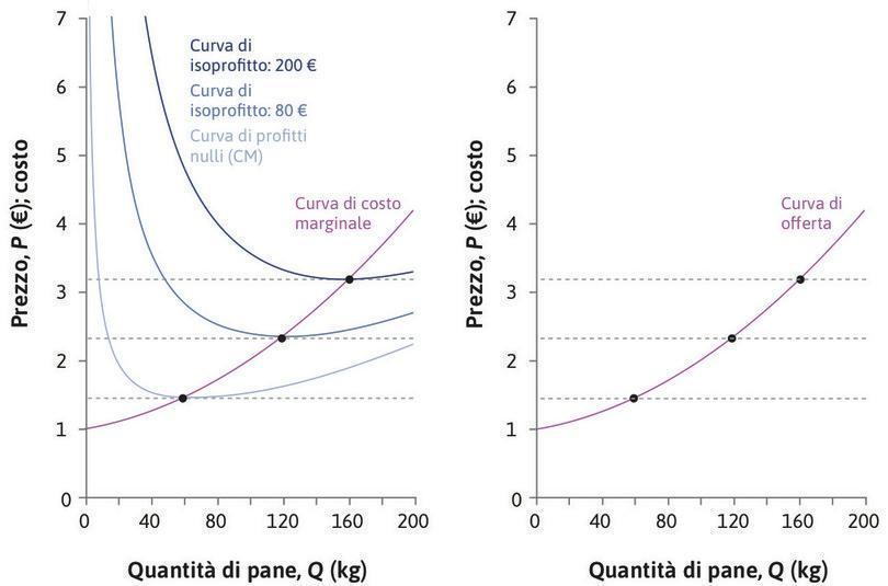La curva di offerta dell'impresa. : La curva di offerta dell'impresa.
