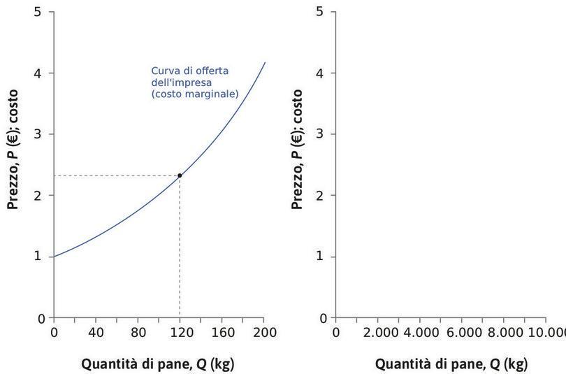 La curva di offerta individuale dell'impresa : Vi sono 50 panifici, tutti caratterizzati dalla stessa funzione di costo. Se il prezzo di mercato è 2,35 €, ciascun panificio produce 120 kg di pane.