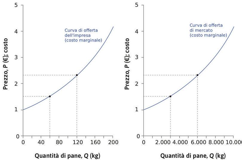 Curve di offerta individuale e di mercato : Se il prezzo di mercato è 1,52 €, ciascun panificio produce 66 kg e l'offerta di mercato ammonta a 3300 kg. La curva di offerta di mercato ha lo stesso aspetto della curva di offerta individuale, ma la scala dell'asse orizzontale è diversa.