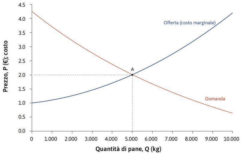 L'equilibrio del mercato del pane. : L'equilibrio del mercato del pane.