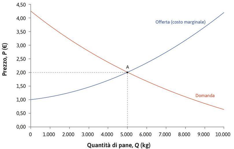 Il surplus di un consumatore : Al prezzo di equilibrio, pari a 2 €, un consumatore la cui disponibilità a pagare è di 3,5 € ottiene un surplus di 1,5 €.