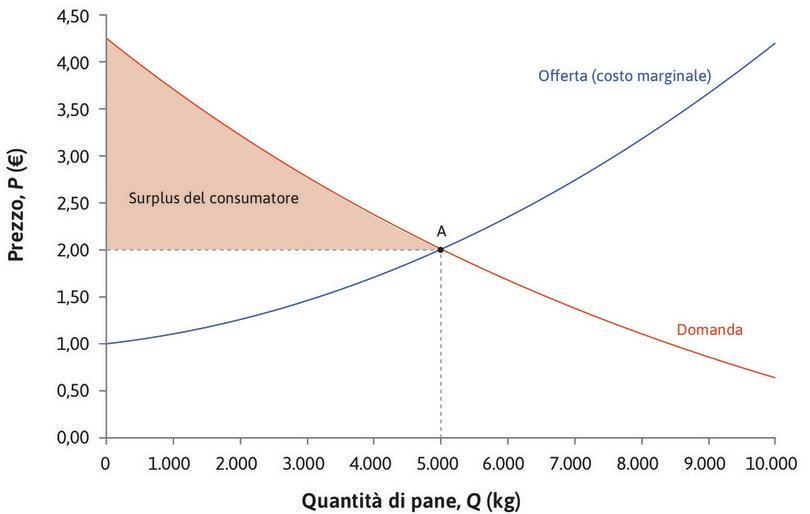 Surplus dei consumatori : L'area colorata in rosso rappresenta il surplus dei consumatori, pari alla somma dei benefici dello scambio percepiti da ciascun consumatore.
