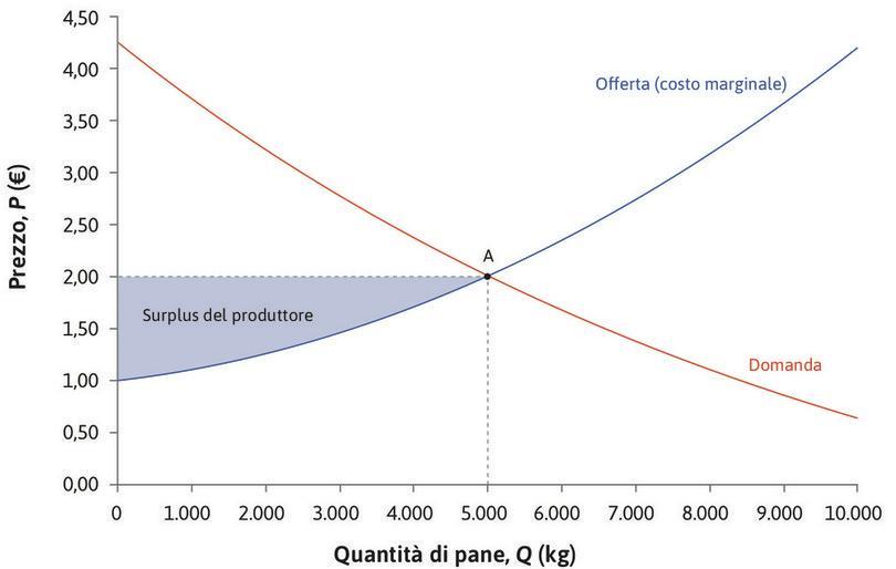 Il surplus dei produttori : Come abbiamo visto nel Capitolo 7, il surplus di un produttore per un'unità di output venduta è pari alla differenza tra il prezzo di vendita e il costo marginale relativo a quell'unità. Il costo marginale del 2000° kg di pane è 1,25 €. Poiché il prezzo è pari a 2 €, il produttore beneficia di un surplus pari a 0,75 €.