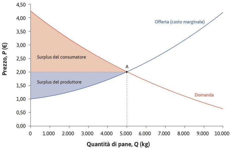 L'equilibrio del mercato del pane: benefici dello scambio. : L'equilibrio del mercato del pane: benefici dello scambio.
