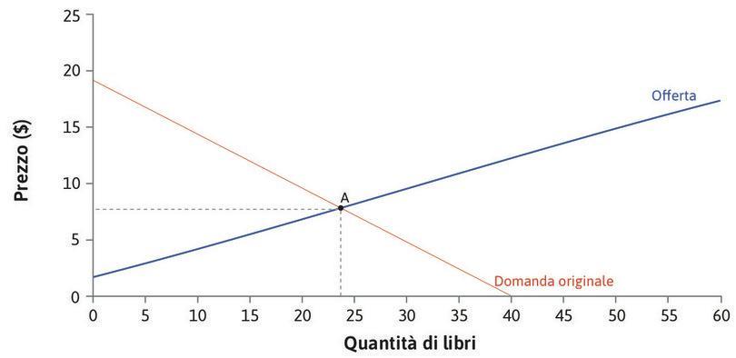 L'equilibrio iniziale : Ai livelli iniziali di domanda e offerta, l'equilibrio è in corrispondenza del punto A. Il prezzo è 8 $ e il numero di libri venduti è 24.