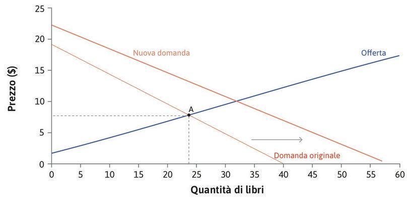 Un aumento della domanda : L'aumento del numero di immatricolati determina un incremento del numero di studenti interessati a comprare il libro in corrispondenza di ciascun possibile prezzo. La curva di domanda viene traslata verso destra.
